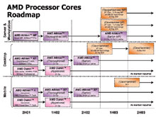 обновленный роадмап AMD