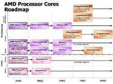 старый роадмап AMD
