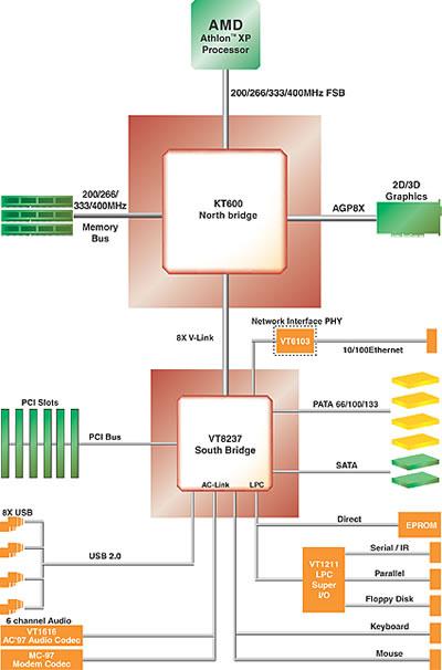 Блок-схема чипсета VIA Apollo
