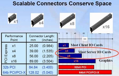 показателям PCI Express.