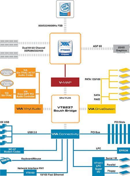 Блок-схема чипсета VIA PT880
