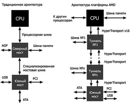 Различия реализации классической архитектуры и АМD-K8