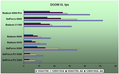 Amd Radeon Х1300 128
