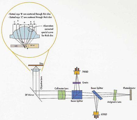Схема оптической головки