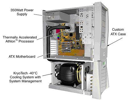 Внизу установки - компрессорный отсек, где располагаются компрессор, радиатор, конденсер и тихоходный вентилятор...