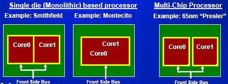 мультиядерность в текущем понимании Intel