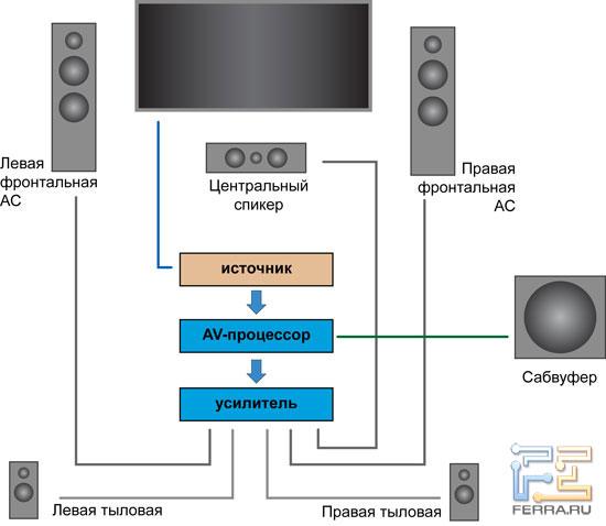 Ниже можно увидеть примерную схему типового домашнего кинотеатра с конфигурацией 5.1 (пять основных колонок и один...