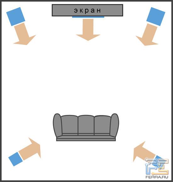 Домашний кинотеатр: создание окружающего звучания (схема 5.1) .
