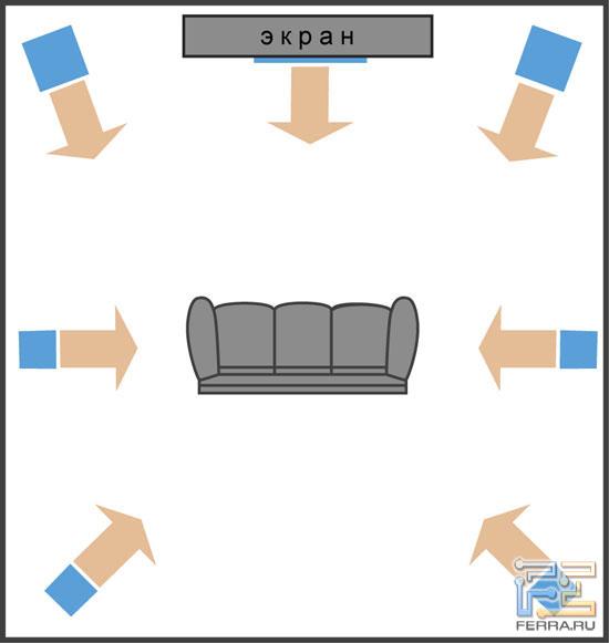 Домашний кинотеатр: схема 7.1.