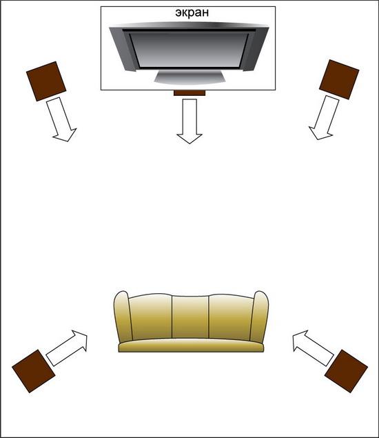 Домашний кинотеатр: идеальное