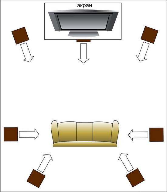 Домашний кинотеатр: идеальное размещение акустики по схеме 7.1.