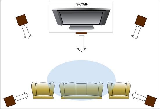 Домашний кинотеатр: не самая удачная схема размещения зрителей.  Сидящие на креслах остаются вне поля...