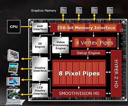 ATI Mobility Radeon 9800: топовая мобильная графика 2004 года