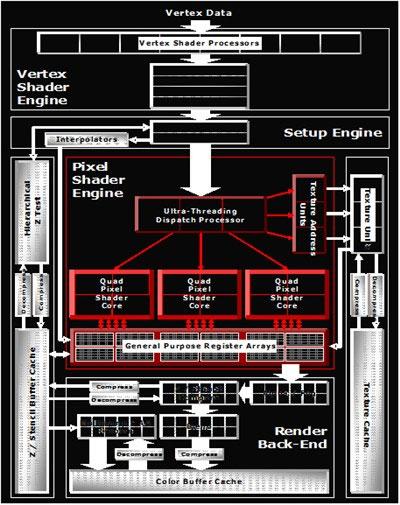 ATI Mobility Radeon X1800: блок-схема