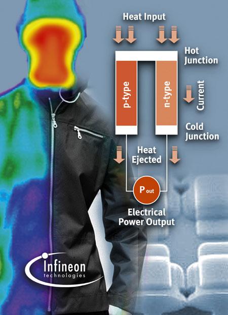 разработка Infineon Technologies в области «умной ткани»