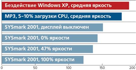вдвое снизив яркость, мы добились увеличения времени автономной работы лишь на 11%
