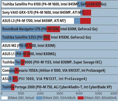 Производительность ноутбуков в трехмерной графике по тесту 3DMark 2001