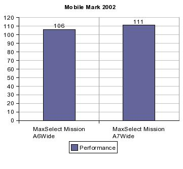 mm2002_perf