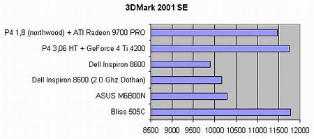 Тестирование ноутбука Bliss 505C. Результаты теста 3DMark 2001 SE