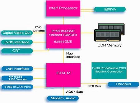 чипсет используемый в ноутбуке Prestigio Visconte 125W - Intel i855GME