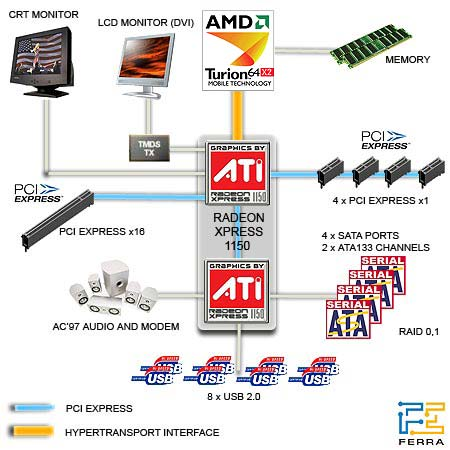 Блок-схема чипсета ATI Xpress