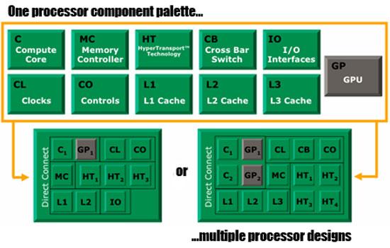 Процессор 3