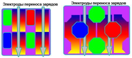 Расположение элементов в обычной ПЗС-матрице и в SuperCCD