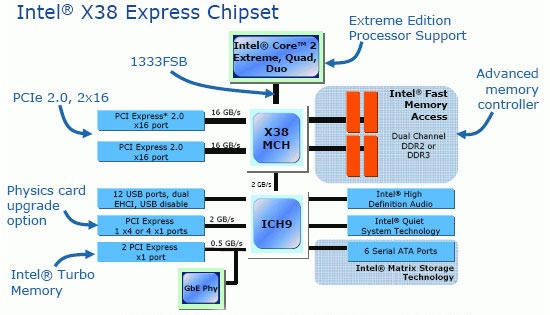 Блок-схема чипсета Intel X38