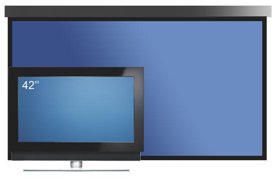 Проекционный экран типичного «домашнего» размера в сравнении с плоскопанельным ТВ. Несмотря на разницу в размере изображения, цены – сопоставимы