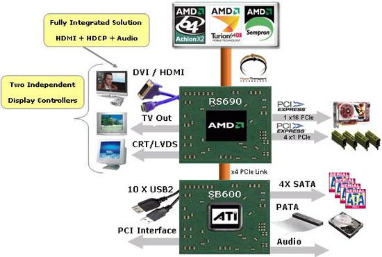 Блок-схема чипсета ATI Radeon