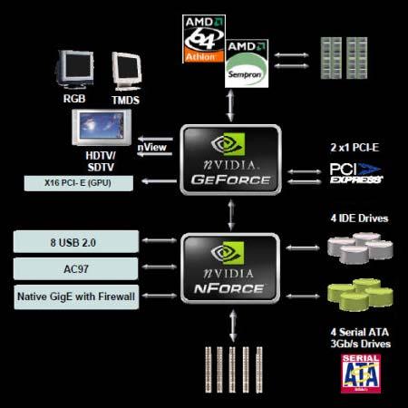 Acer Aspire 5520G: чипсет