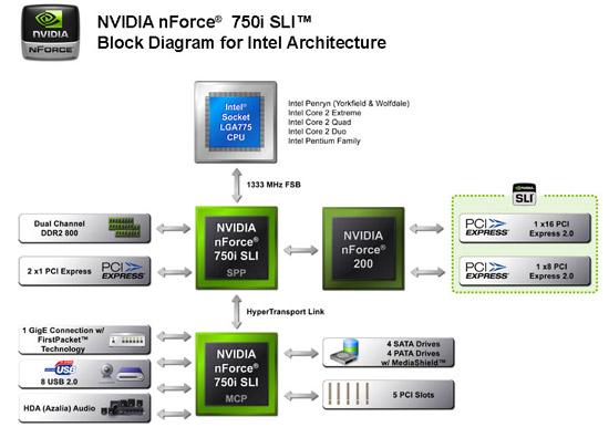 Блок-схема чипсета NVIDIA