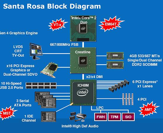 Блок-схема чипсета Intel PM965