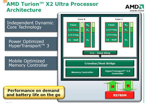 Turion X2 Ultra 2