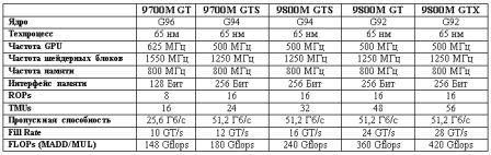 ������������ ��������� ��������� ����� GeForce 9700M/9800 M