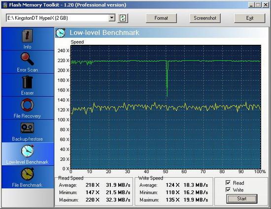 Тестирование Kingston DataTraveler HyperX 2GB