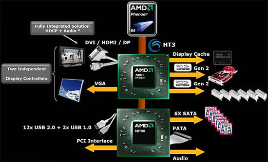 Блок-схема чипсета AMD 780G