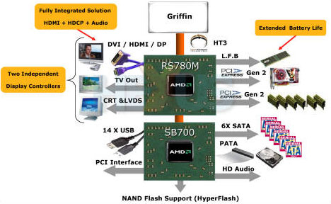 Блок-схема чипсета AMD RS780M