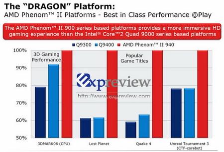 AMD Phenom II vs Intel Q9000