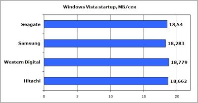 vista startup