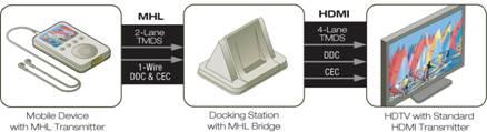 Silicon Image MHL
