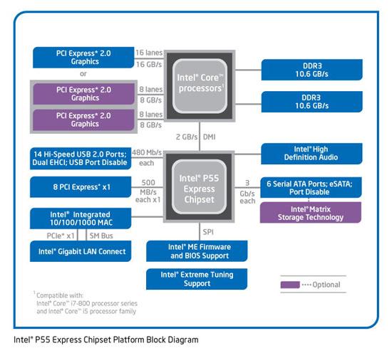 Блок-схема чипсета P55