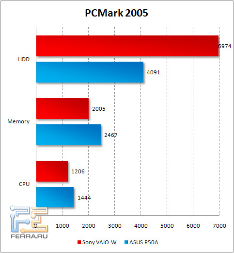 pcmark2005