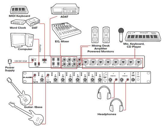Общая схема коммутации M-Audio