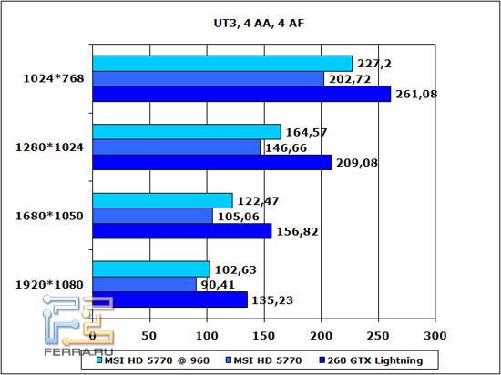 UT3-4-AA-4-AF