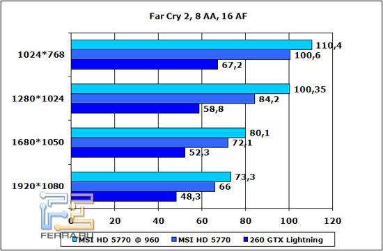 far-cry-2-8-aa-16-af