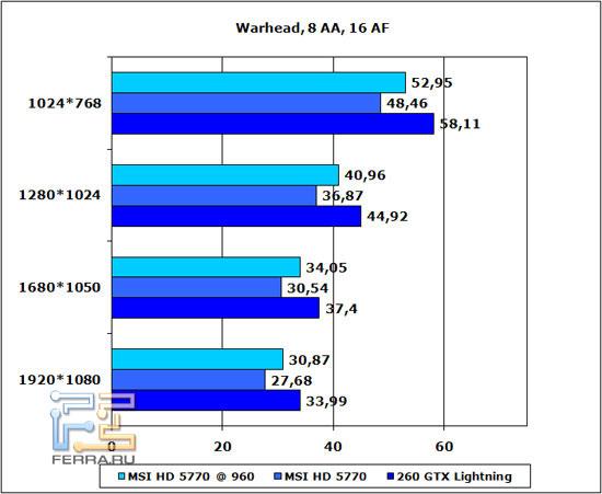 warhead-8aa-16-af
