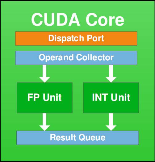 gf100_cuda_core
