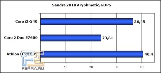 sandra-arythm