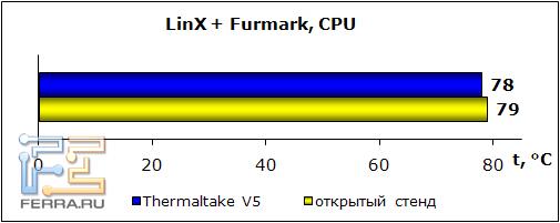 linx+furmark_cpu